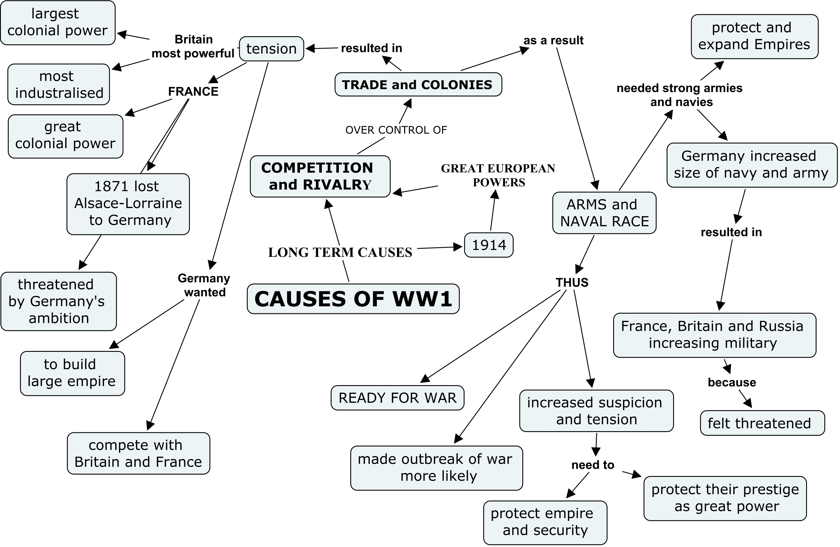 Causes Of World War 1 Worksheet Free Worksheets Library – World War 1 Worksheets